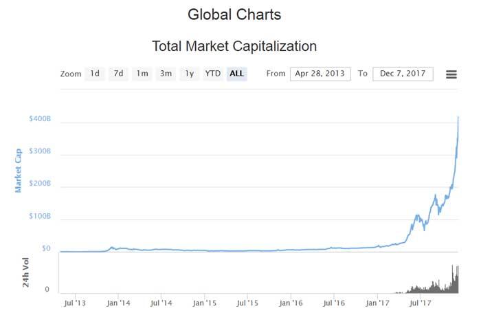 Global Charts - Total Market Capitalization