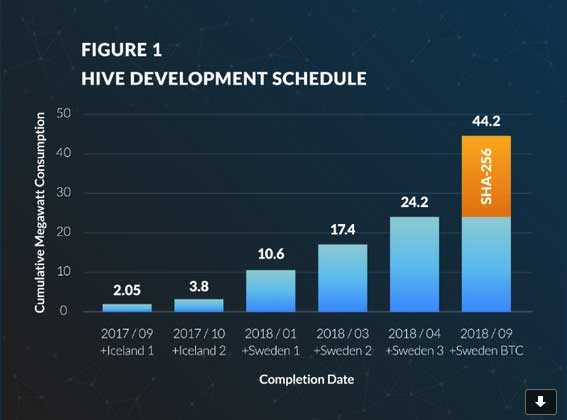 HIVE Blockchain Technologies Goes to the Next Level AGAIN!