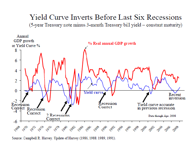 What Is The Yield Curve And What Does It Mean?
