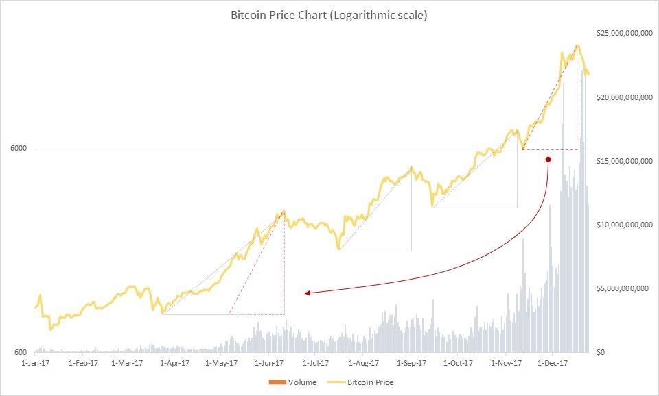 bitcoin collapse, bitcoin price