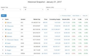 Cryptocurrencies in 2018: The Greatest Investment Opportunity of the 21st Century, or is the Party Over (Again)?