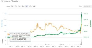 What Does 2018 Hold for Litecoin – The Silver to Bitcoin's Gold