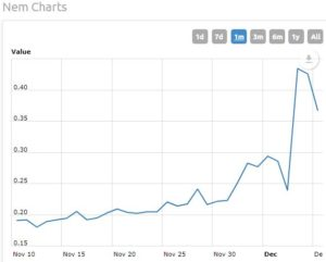 Nearing Half a Trillion in Market Cap - The Week Cryptocurrencies Shook the World of Economics!
