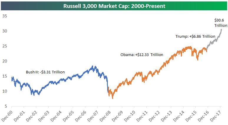 Russell 3000 Market Cap