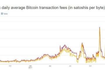 Bitcoin Average Transaction Fees Drop