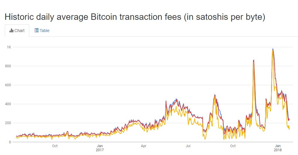 Bitcoin Transaction Fees See Dramatic Drop in Early 2018