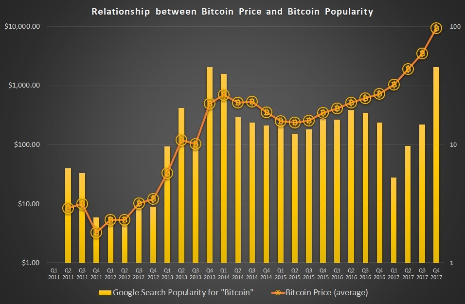 bitcoin price, bitcoin popularity