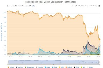 Why You Can't Trust Bitcoin's Market Dominance Indicator
