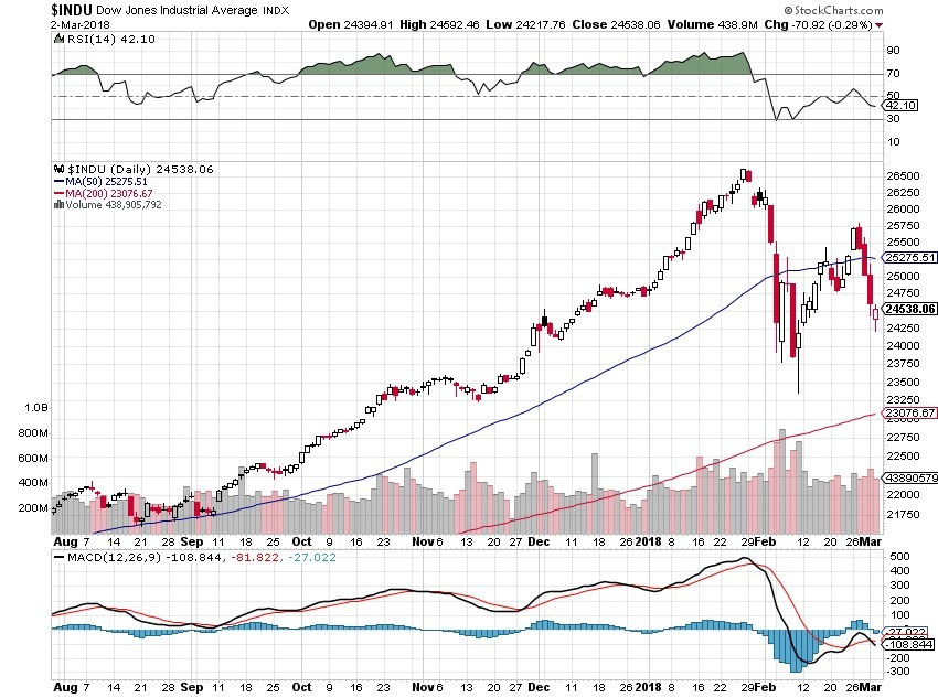 Dow Jones, technical chart