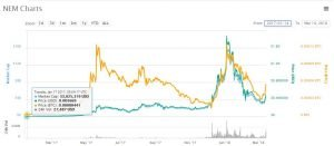 NEM (XEM) Price Breakout – Another Quiet Altcoin With Potential?