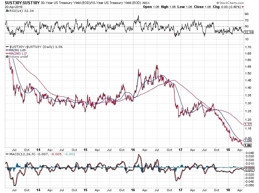 bond market, Treasury yield, chart