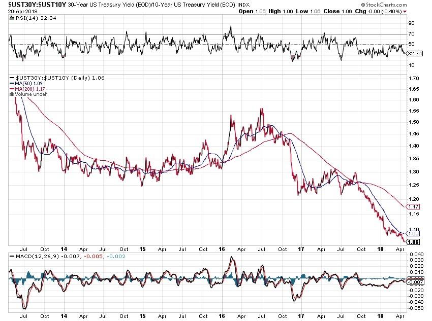 bond market, Treasury yield, chart