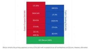 Is Litecoin the Next Chosen Coin for Dark Markets?
