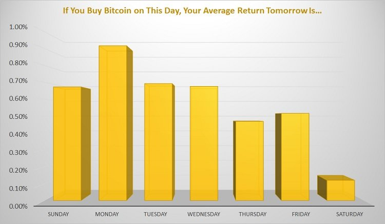 bitcoin, best day to buy bitcoin