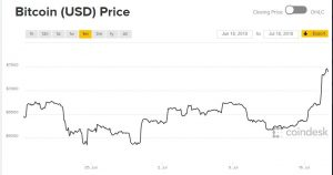 Bitcoin Breaks Above $7000 (For Now!) – Where's The Hype Coming From.