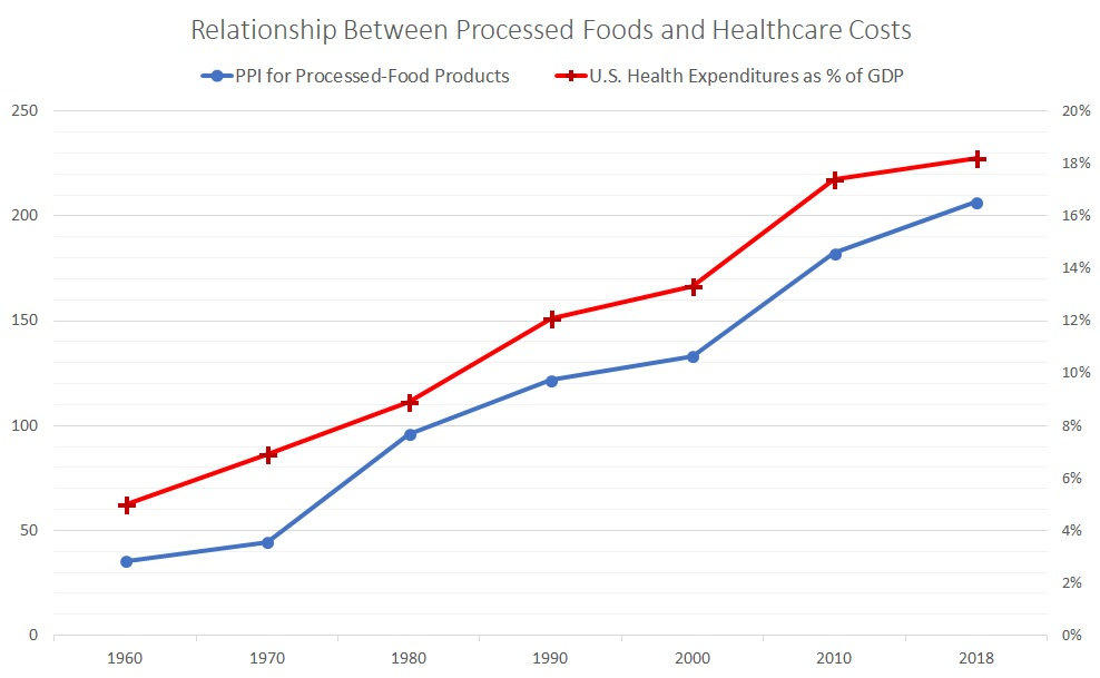 healthcare costs, processed foods