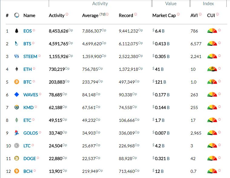 EOS is Leading the Pack With Highest Levels of Network Activity