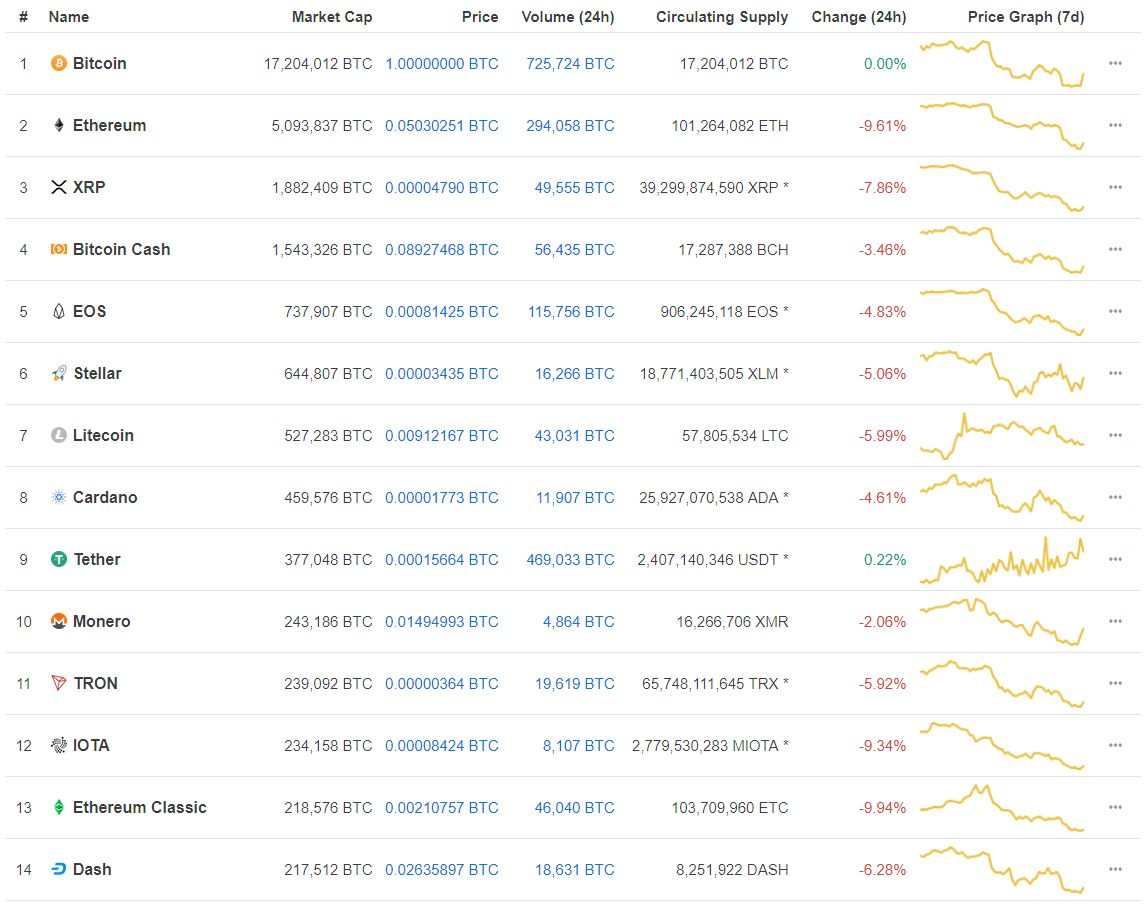 Altcoins dropping in value