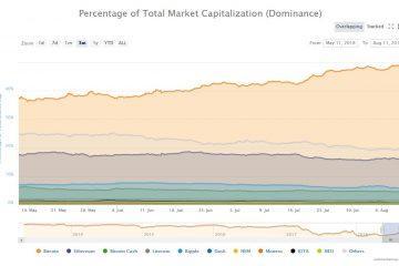 Bitcoin Dominance Raises Past 50%
