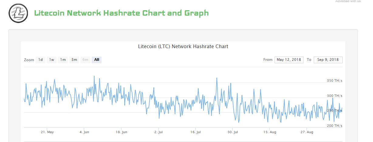 Bitcoin Hashing Power Update – Altcoins Declining! Mining Distribution More Decentralized Than Ever?