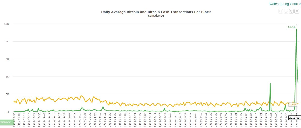 Stress Testing and Battle Hardening! Bitcoin Cash Pushes Its