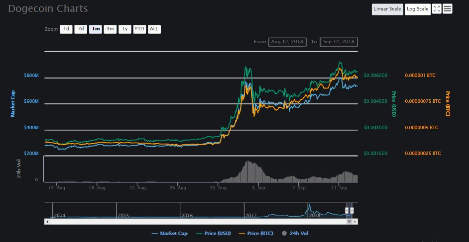 This Un-Serious Altcoin Just Got Serious! Dogecoin Explodes Over 100%!