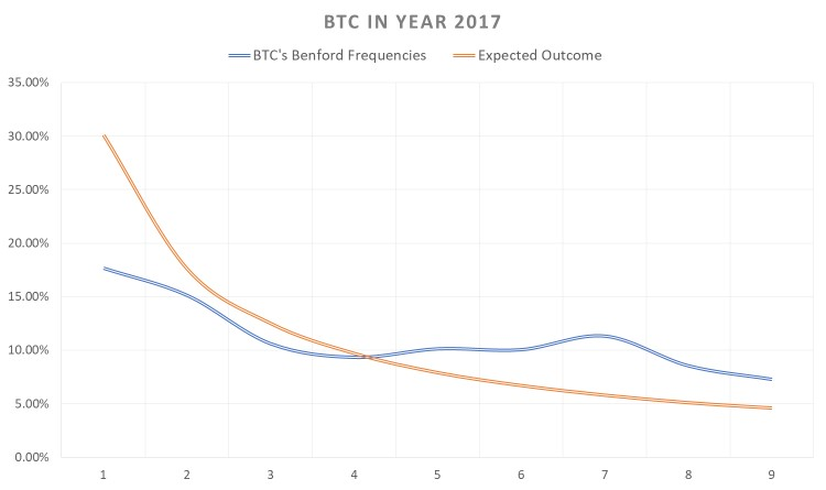 BTC analysis