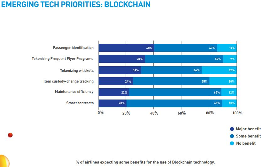 Blockchain-Friendly Airports are Closer Than You Think!