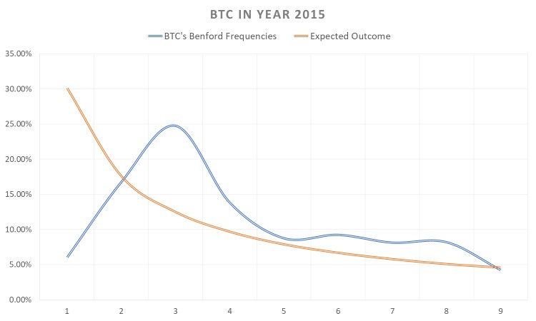 bitcoin manipulation, year 2015