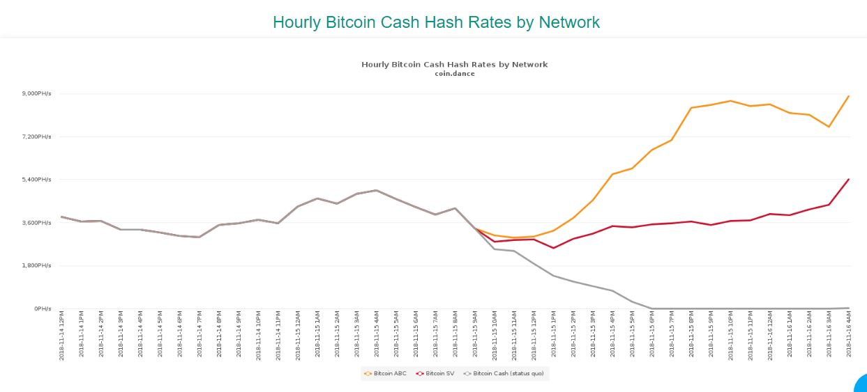 Bitcoin Cash Hash War Continues As Billions Are Wiped Off The Markets!5