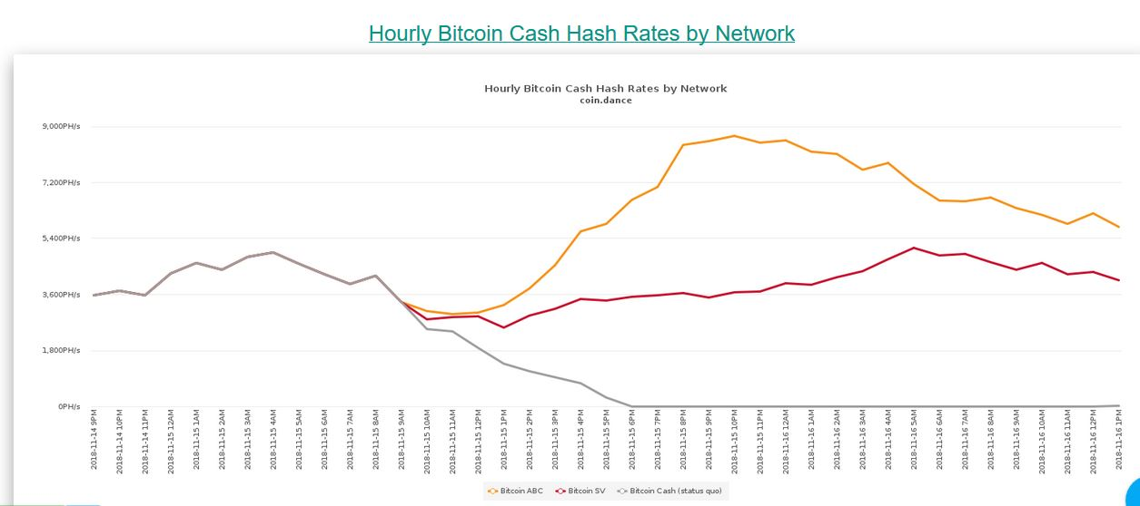 Bitcoin Cash Hash War Continues As Billions Are Wiped Off The Markets!9