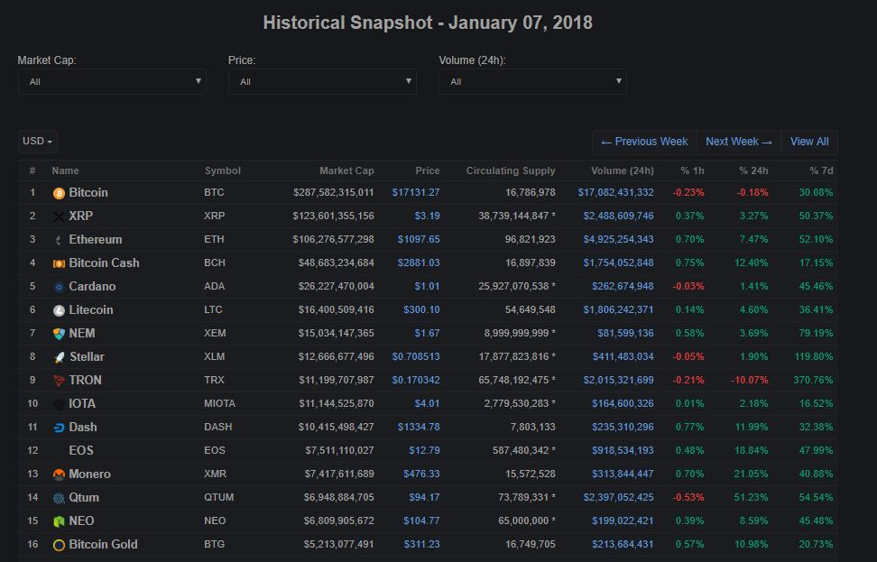 Let's Zoom Out and Look at How High and Low Cryptocurrencies Have Come Since 2016