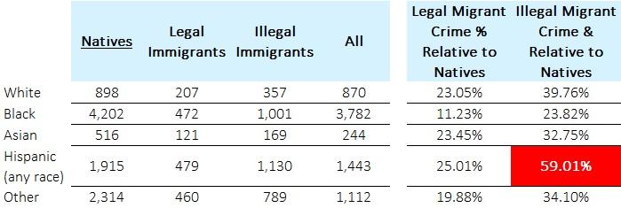 migrant crime