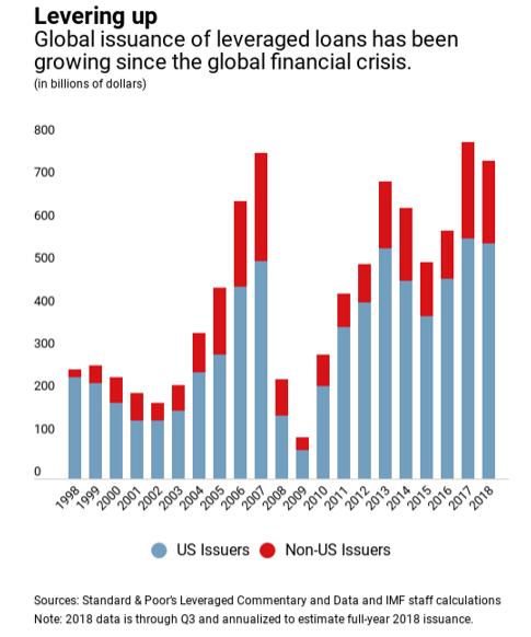 Debt Apocalypse
