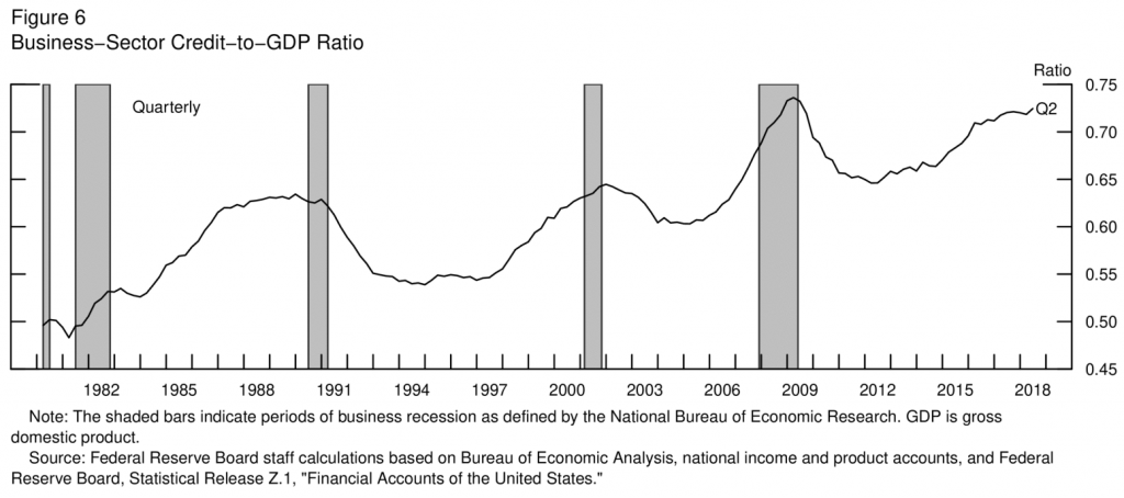Business Sector Credit to GDP Ratio