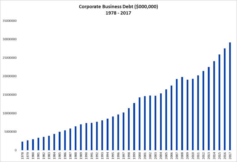 Corporate Business Debt 1978-2017