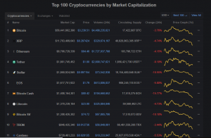 Cryptocurrencies Slip Lower – Total Market Cap Likely To Go Back Under $100 Billion