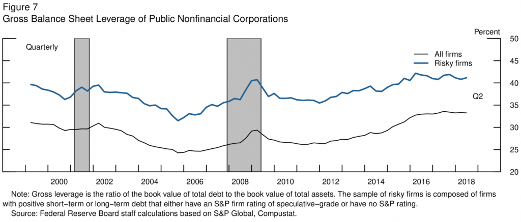 Gross Balance Sheet Leverage of Public Nonfinancial Corporation