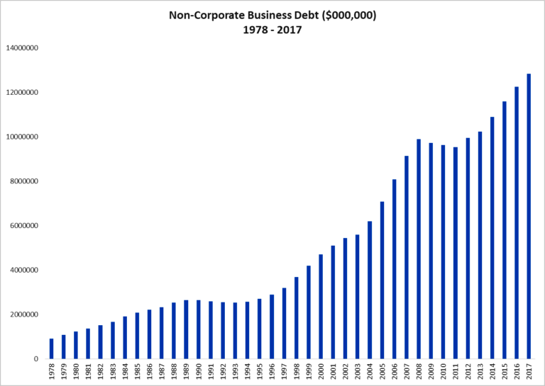 Non Corporate Business Debt 1978-2017