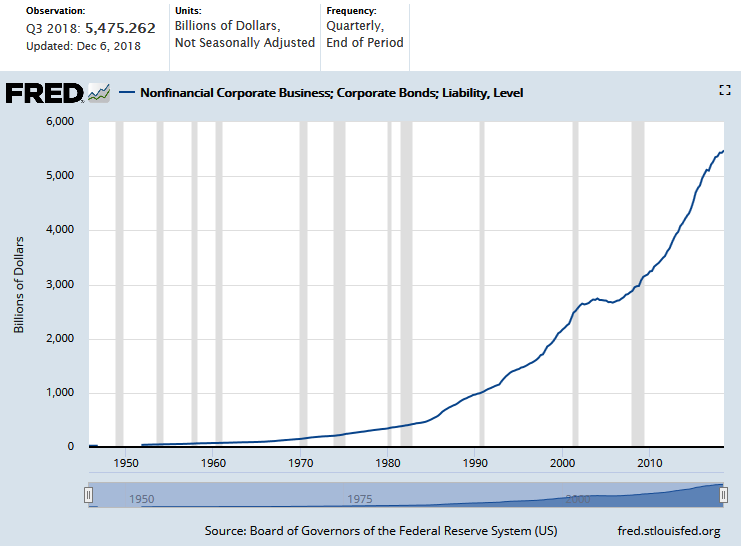 Nonfinancial Corporate Business - Bonds - Liability Level