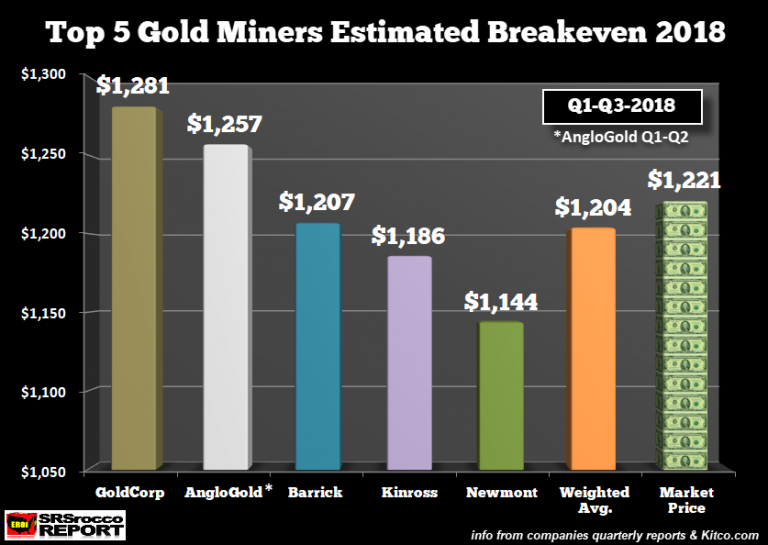 Top Gold Miners Cost of Production AISC