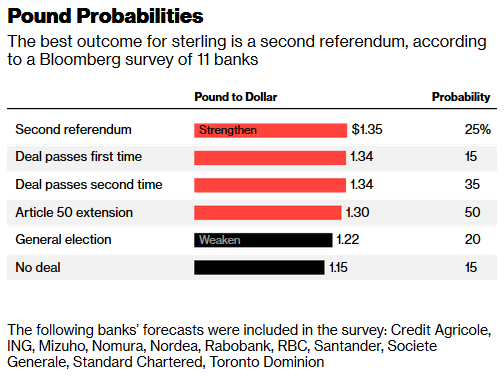Brexit Wargaming Pound Probabilities