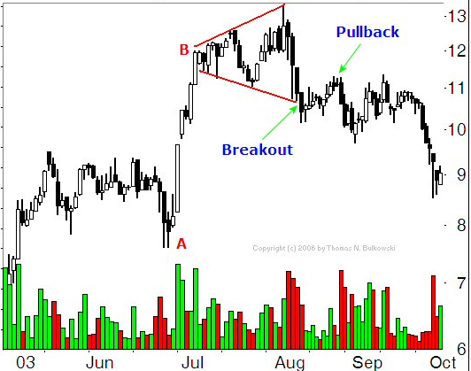 Broadening Top Breakdown