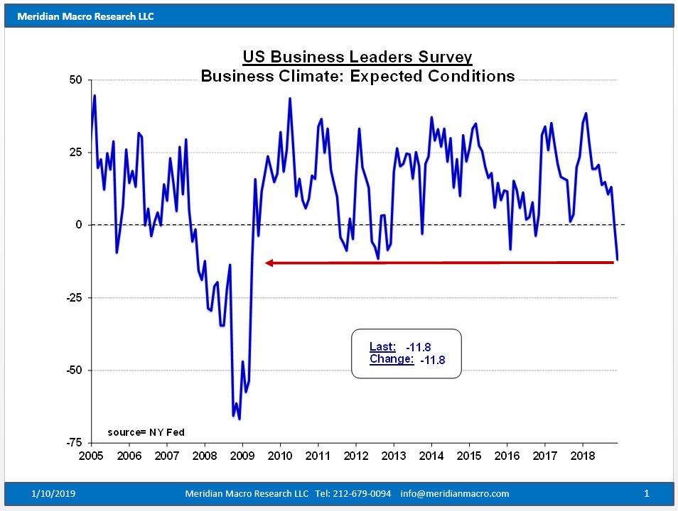 Business Leaders Survey Recession