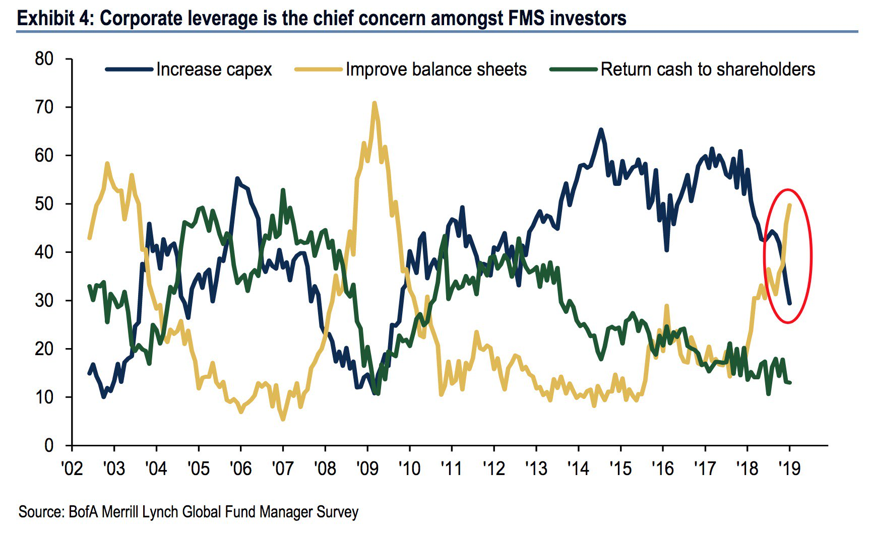 Corporate Leverage Fear January 2019
