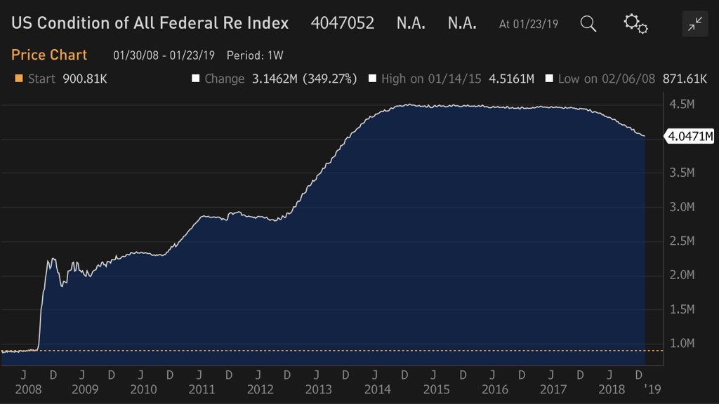 Fed Balance Sheet January 2019