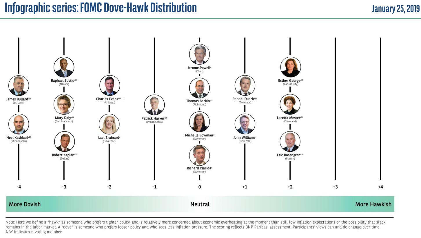 Fed Doves vs Hawks as of January 2019