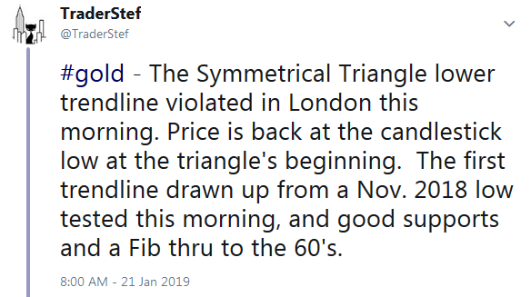 TraderStef on Twitter on Golds Breakdown from Symmetrical Triangle