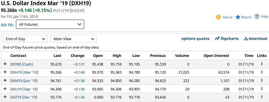 USD Dollar Index Futures January 11, 2019