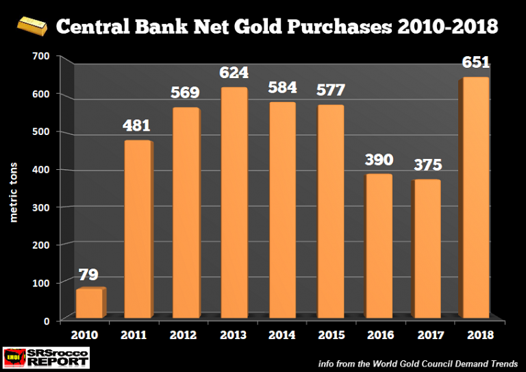 Central Banks Gold Net Purchases 2010-2018